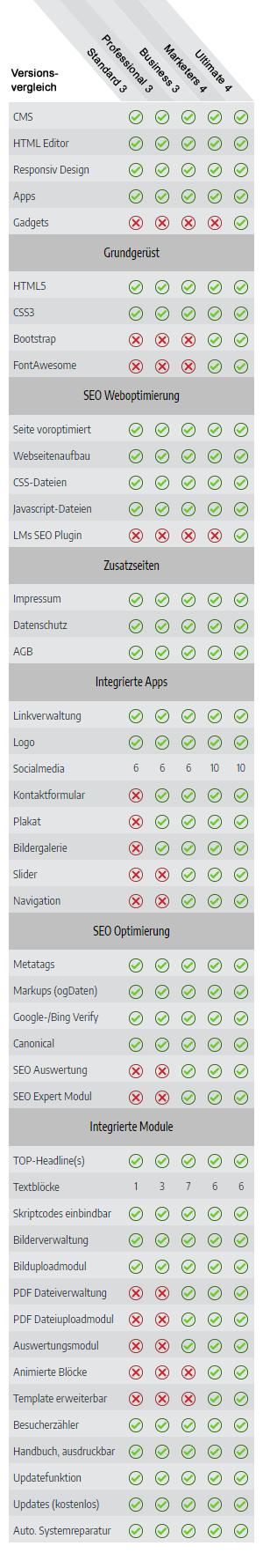 Landingpages, Versionsvergleich - Für jeden Bereich die richtige Version